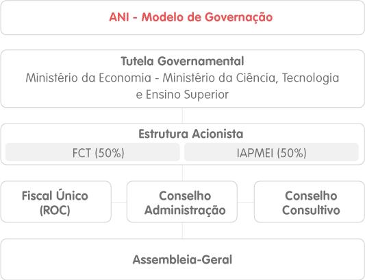 ANI_governodasociedade