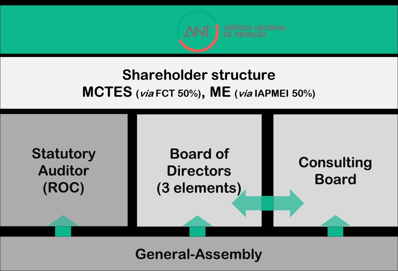 ANI_ShareholderStructure